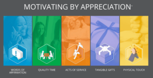Graphic showing five modes of appreciation