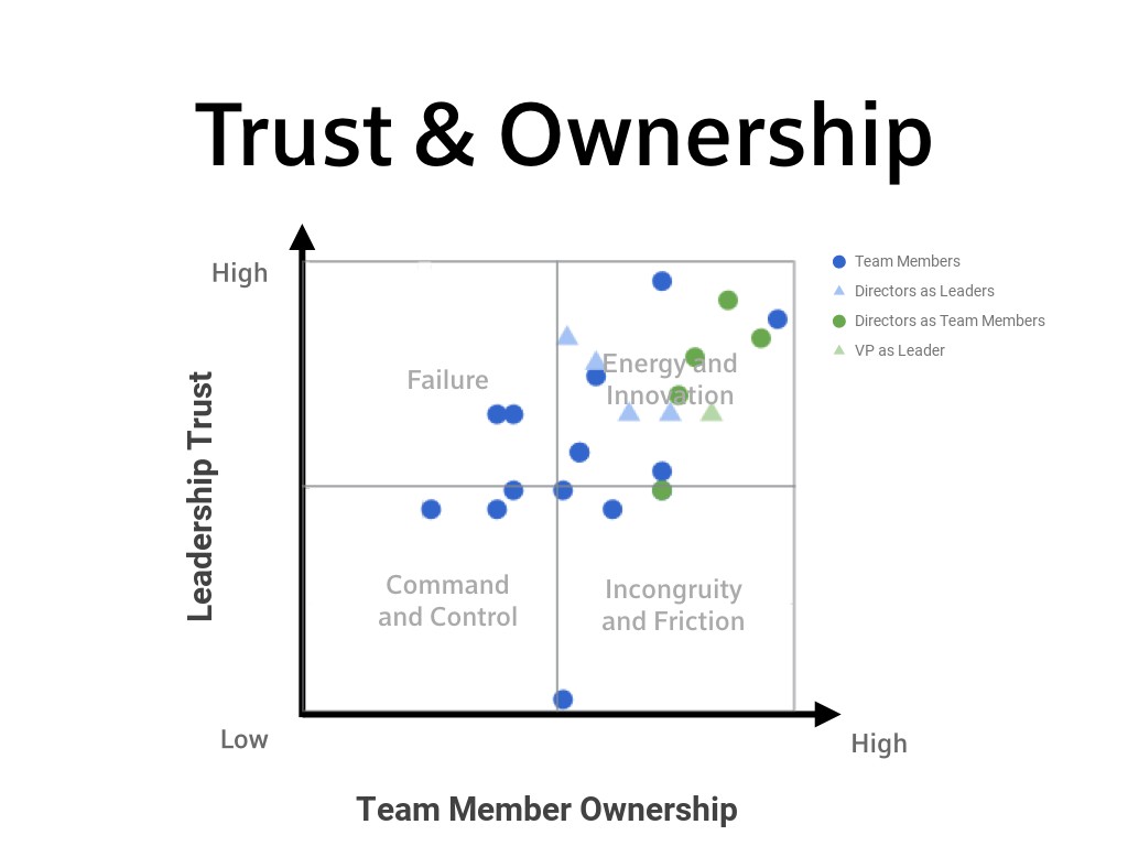 Team Trust and Ownership Visualized