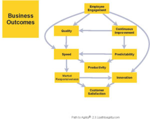 Link between employee engagement and other key business outcomes.