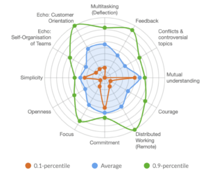 Echometer Spider Graph of Team Pulse
